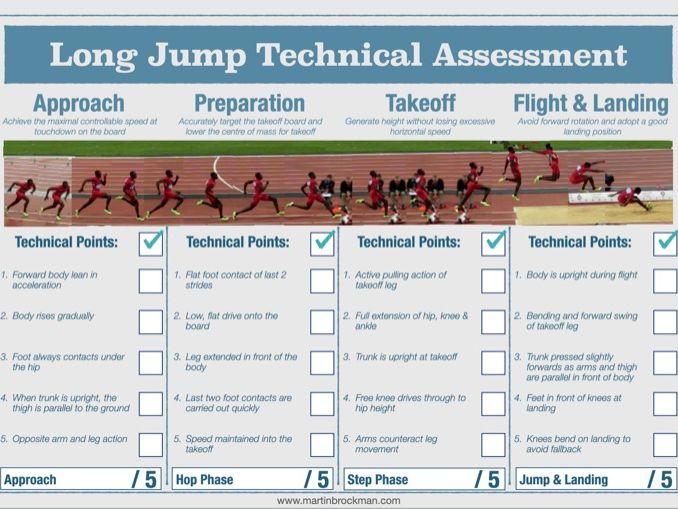 Long Jump Technical Assessment Sheet