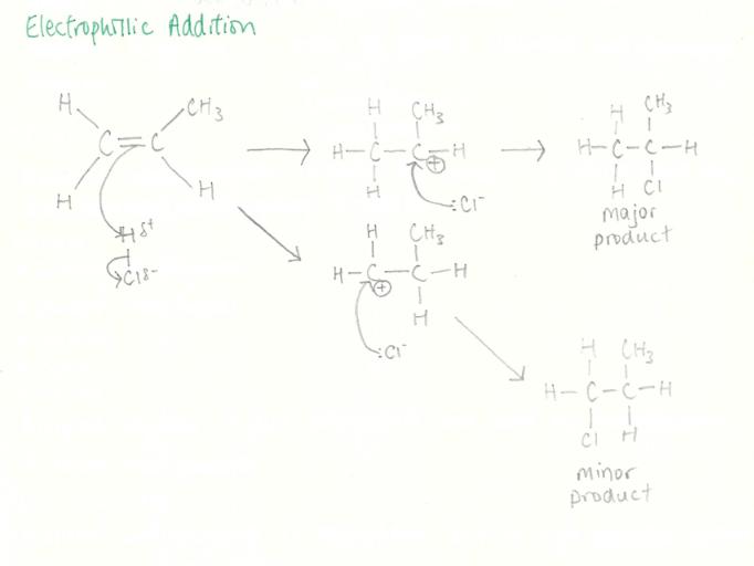 AS Chemistry Alkenes