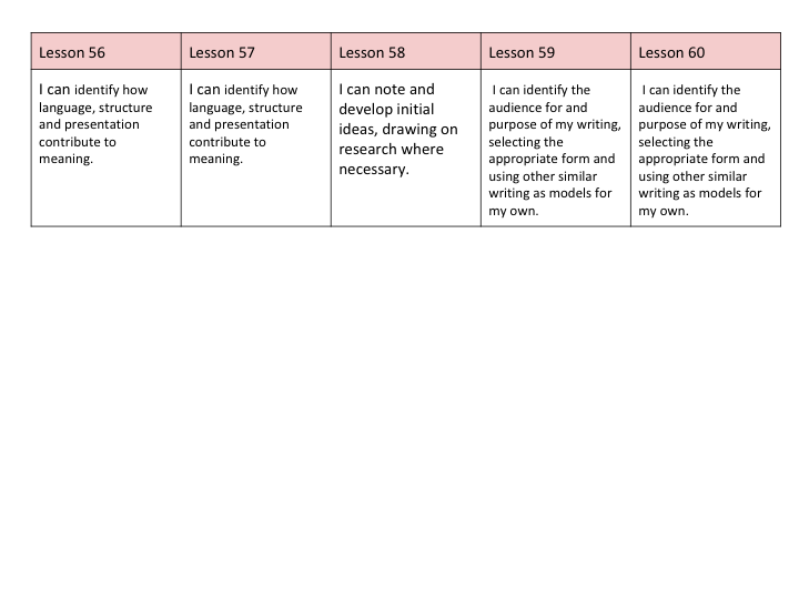 English Full Scheme of Work and resources based on Ancient Egypt for UKS2 Week 12