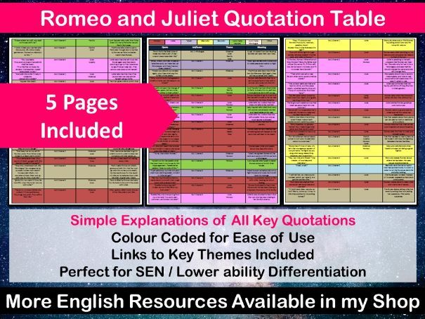 Romeo and Juliet Quotation Table