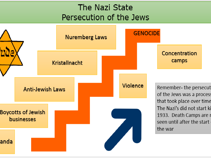 an analysis of the nazi anti jewish laws