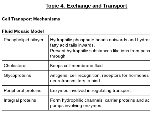 Edexcel AS Biology Topic 4 Exchange and Transport