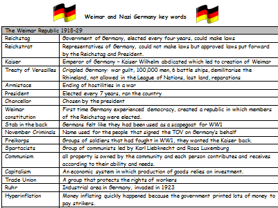 Weimar and Nazi Germany key words (Edexcel 9-1)