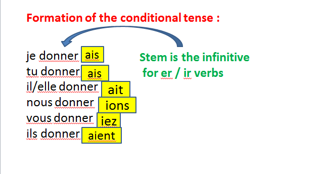 Le bénévolat 3 - si clauses (imperfect + conditional) AQA new A Level.