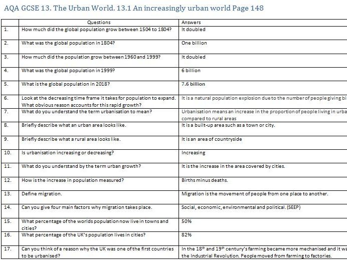 AQA GCSE Geography - The urban world (16 worksheets)