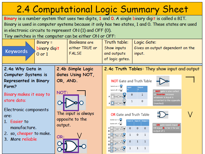 2.4 Computational Logic Summary Sheet (with quick fire questions)
