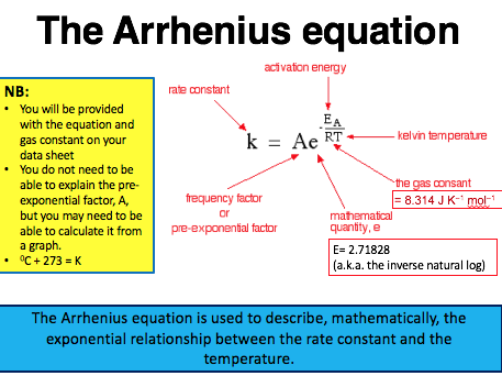 OCR A level Chemistry Module 5.1 Rates, equilibrium and pH - PP and comprehension activity