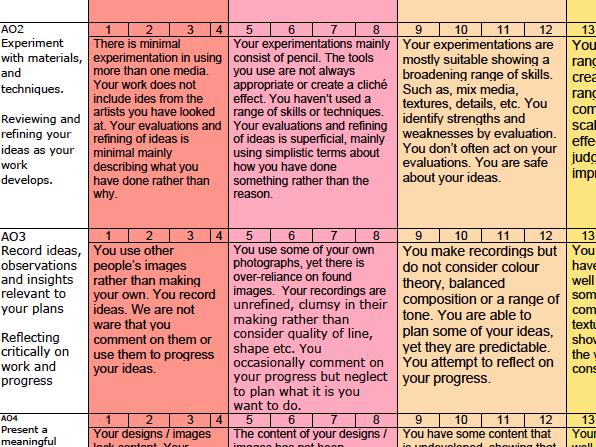 AQA GCSE Art & Design Mark-sheet