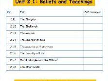 Religious Studies - Judaism Beliefs and Teachings
