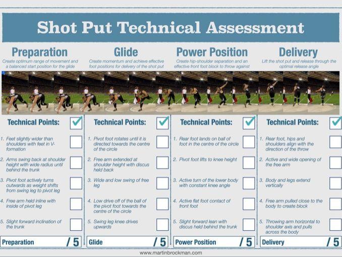 Shot Put Technical Assessment Sheet
