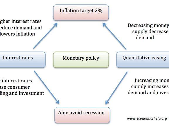 4.4 Monetary policy