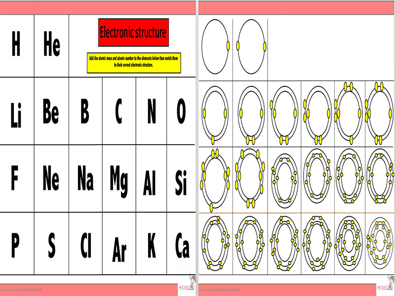 Electronic structure card sort worksheet