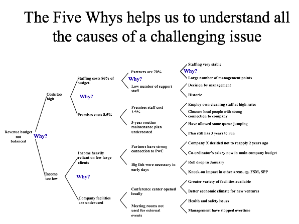 Five Whys CPD- A tool for quickly getting to the 'root causes'