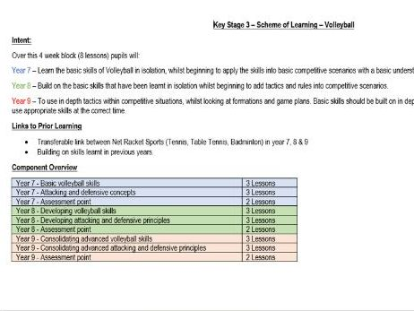 Volleyball - Year 7, 8 and 9 - Scheme of Learning