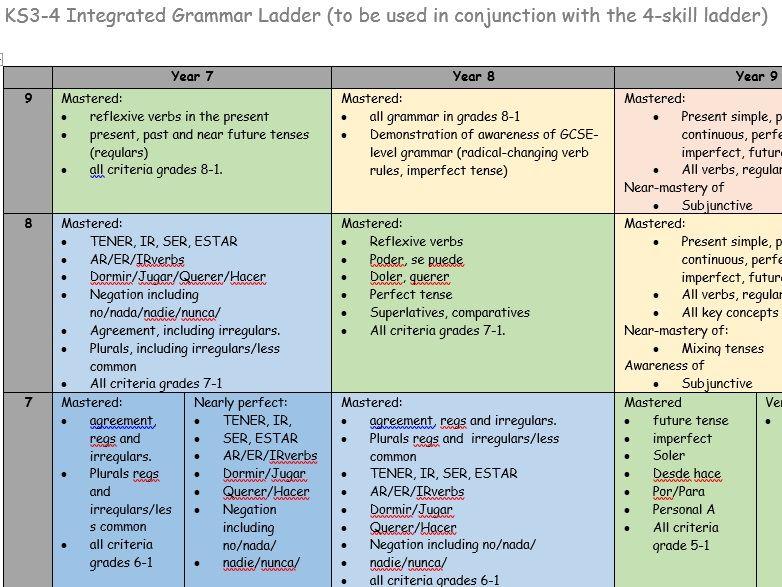 GCSE Spanish- Grading ladder / scale for Grammar and all skills across KS3 and KS4