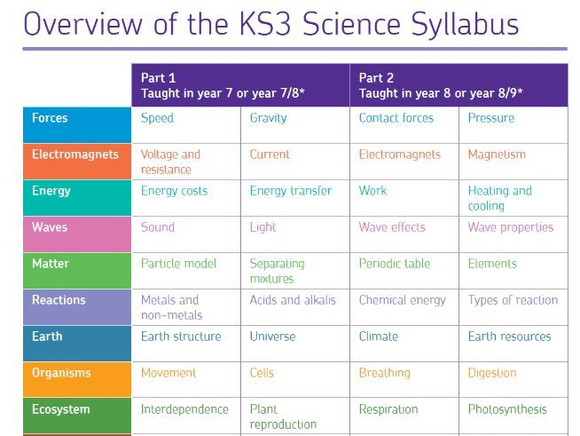 AQA KS3 Science specification .PNG files