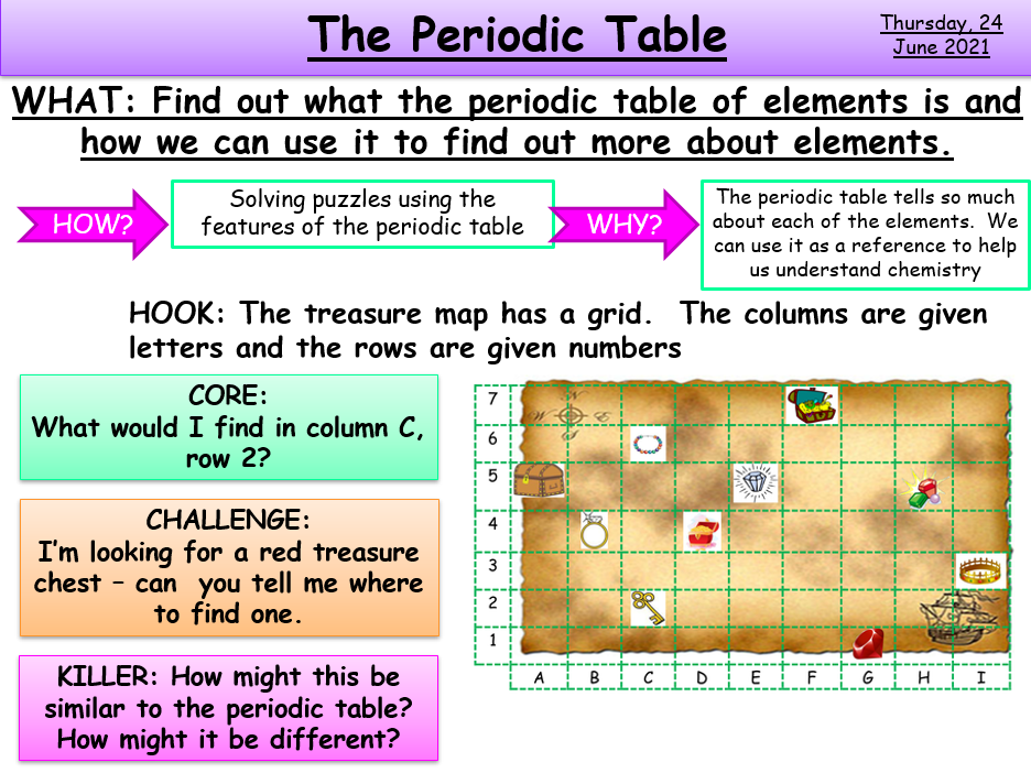 Using the Periodic Table KS3/KS4 Transition AQA Chemistry