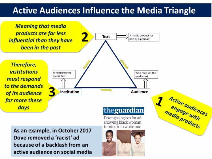 9-1 GCSE Media Studies Contexts lesson 9 ('This Girl Can' and Contemporary Contexts)