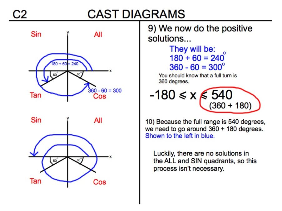 A Level Maths C2 Cast Diagrams Worked Example Guide By Joki81