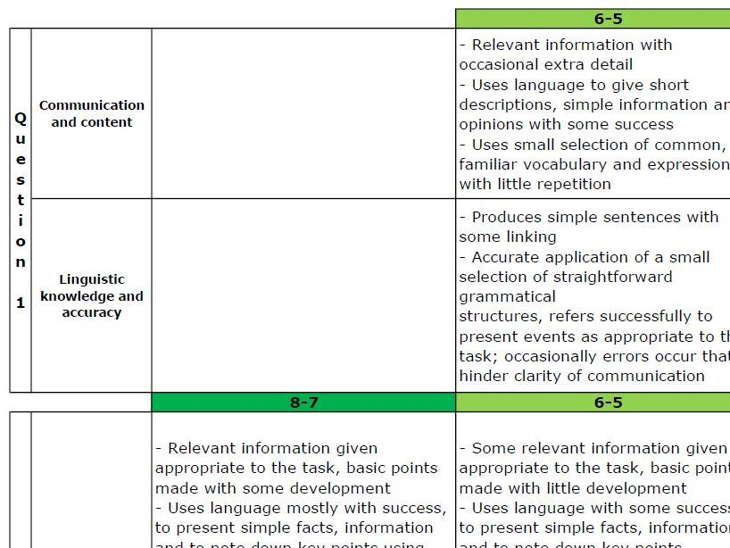 Edexcel MFL Mark Schemes and Rubrics to ease and speed up your marking