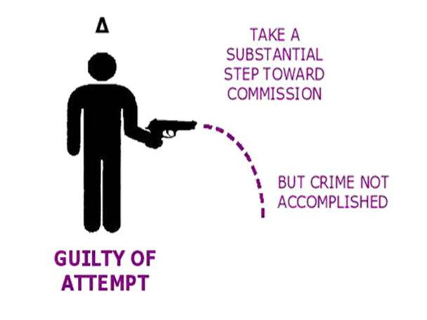Attempted Crimes