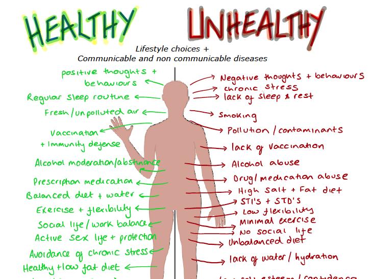 Healthy & Unhealthy AQA Biology 4.2