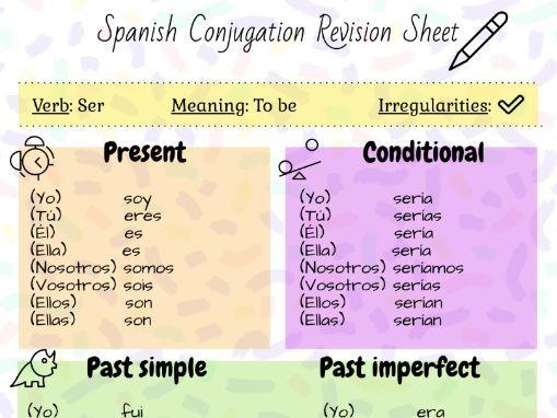 Spanish Conjugation Revision/Practice