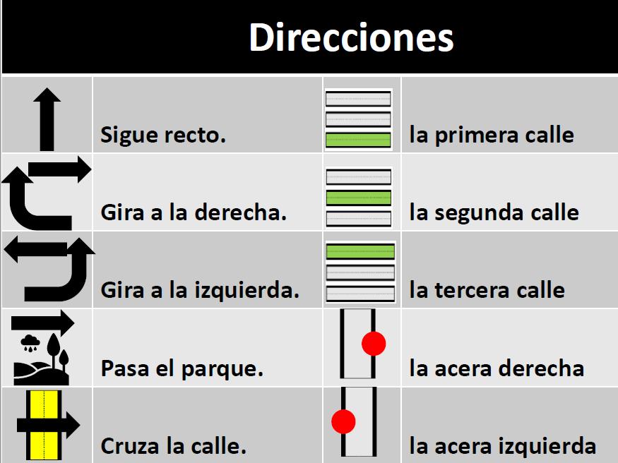 La ciudad - Pedir y dar direcciones - Mapa y Leyenda - Juego de mesa
