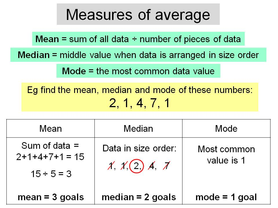 Averages - mean, median and mode
