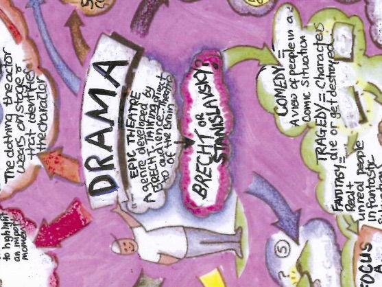Drama mind map