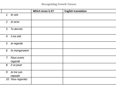 Recognising French Tenses - French GCSE