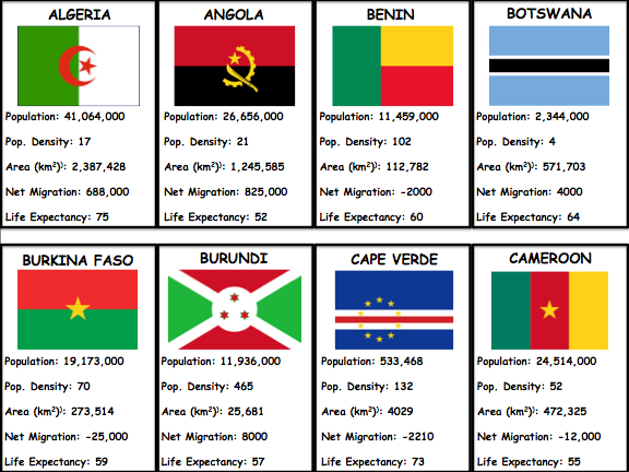 Top Trumps - AFRICA (End of Term Geography Game)