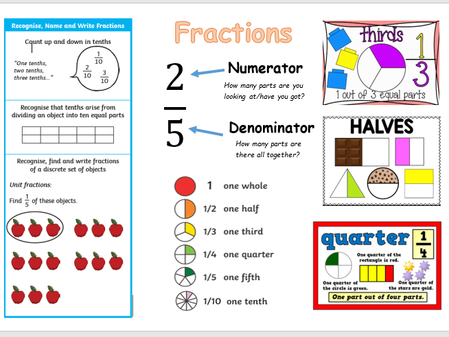 All you need for Year 3 Fractions!