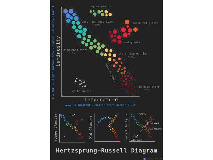 Hertzsprung-Russell Diagram Poster