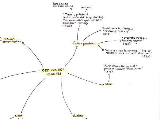 Oedipus Rex mindmap bundle