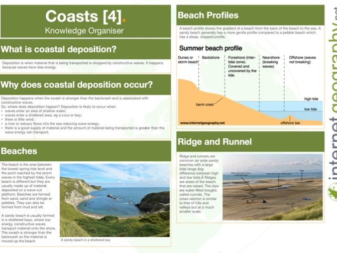 Coasts Knowledge Organiser - Landforms of coastal deposition - GCSE Geography 9-1