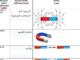 AQA Combined Science Physics Keyword Arabic