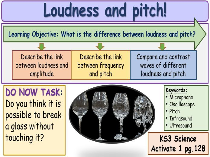 Loudness and Pitch KS3 Activate Science