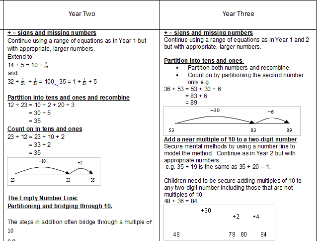 HOW TO guide for different areas of KS2/KS3 maths. STRATEGIES, CALCULATION POLICY DEVELOPMENT