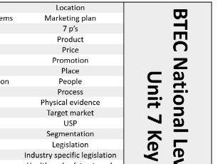 BTEC National Business Unit 7 Keywords