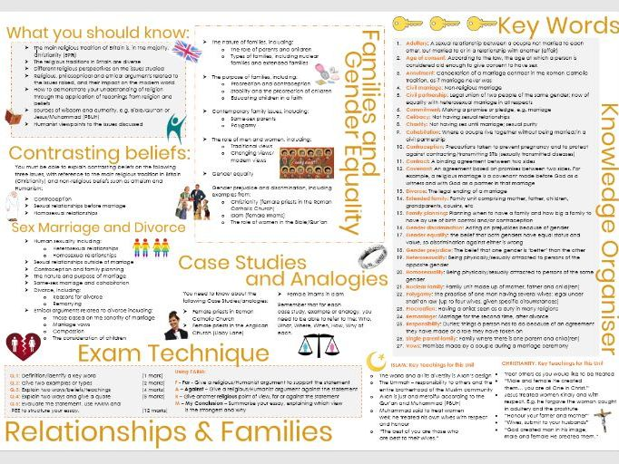 AQA Relationships and Families Knowledge Organiser
