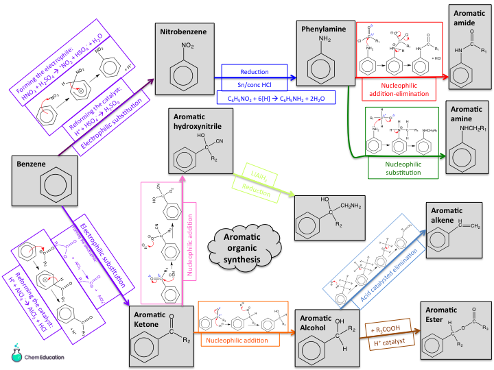 Summary of aromatic synthetic pathways with relevant mechanisms/reagents for AQA A Level Chemistry
