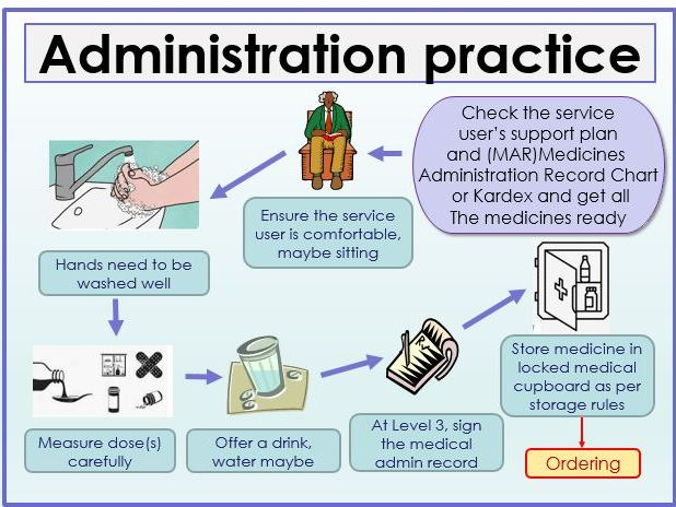 Medicine and Administration, UK practice and guidance (adaptable)