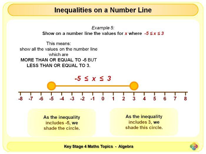 Inequalities on a Number Line KS4