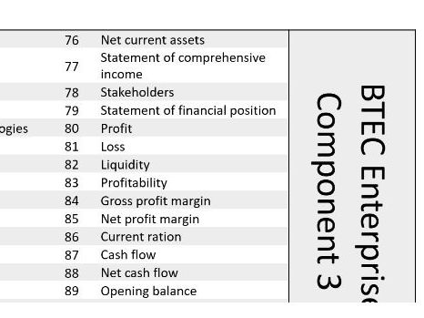 BTEC Tech Enterprise Level 1/2 Component 2 Keywords