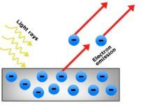 NEW AQA A-Level (Year 1) - Energy levels and spectra (Quantum phenomena)