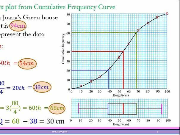 Cumulative Frequency and Box Plot