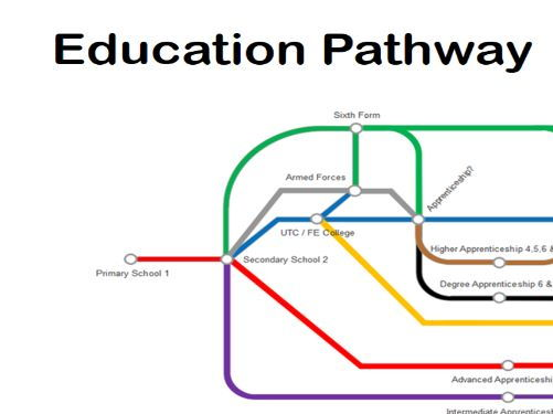 Career Planning, Career pathways, Setting well formed outcomes
