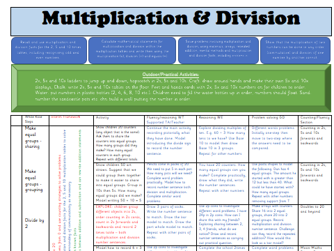New White Rose Maths Spring 2018 Y2 Block 1: Multiplication & Division Weekly Planning