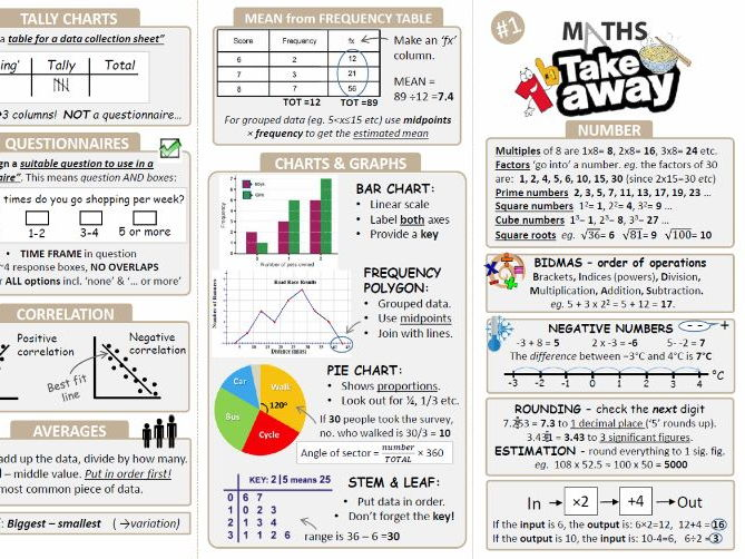 GCSE Maths - Revision Take away [Powerpoint version]